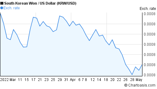 South Korean Won to US Dollar (KRW/USD) 2 months forex chart