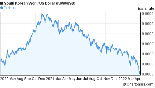 South Korean Won to US Dollar (KRW/USD) 2 years forex chart