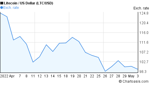 Litecoin to US Dollar (LTC/USD) 1 month forex chart