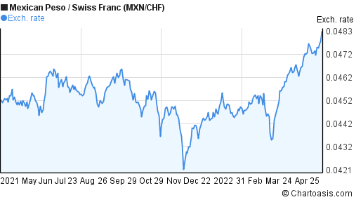 Mexican Peso to Swiss Franc (MXN/CHF) 1 year forex chart
