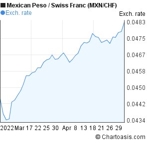 Mexican Peso to Swiss Franc (MXN/CHF) 2 months forex chart