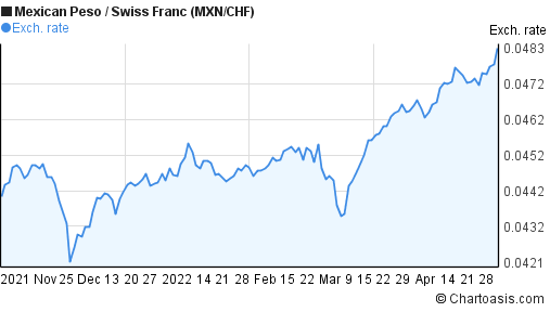 Mexican Peso to Swiss Franc (MXN/CHF) 6 months forex chart