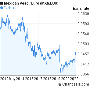 Euro mexican peso forex prediction