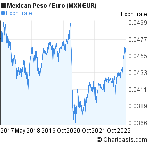 Mexican Peso To Euro Mxn Eur 5 Years Forex Chart