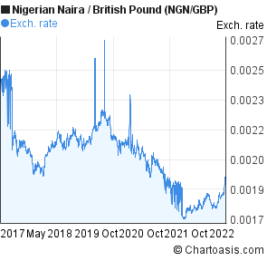Official forex rates nigeria
