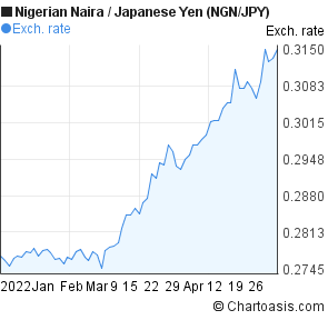 Nigerian Naira to Japanese Yen (NGN/JPY) 3 months forex chart
