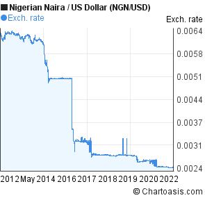Nigerian Naira to US Dollar (NGN/USD) 10 years forex chart