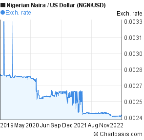 Nigerian Naira to US Dollar (NGN/USD) 3 years forex chart