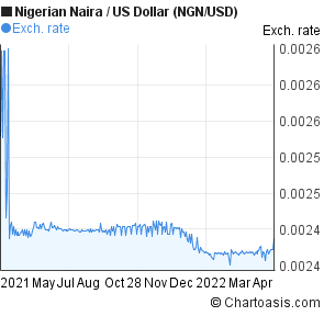 Nigerian Naira to US Dollar (NGN/USD) forex chart