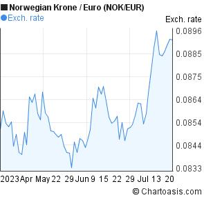 Eur nok forex articles