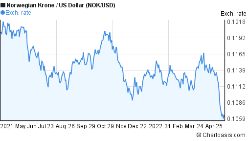 Norwegian Krone to US Dollar (NOK/USD) 1 year forex chart