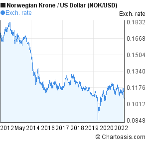 usd to nok exchange rate