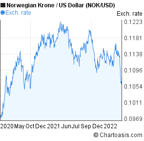 Forex nok vs usd