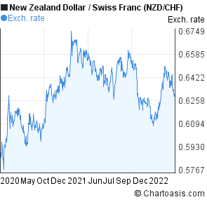 New Zealand Dollar to Swiss Franc (NZD/CHF) 2 years forex chart