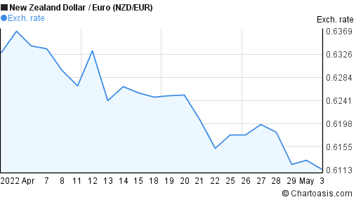 New Zealand Dollar to Euro (NZD/EUR) 1 month forex chart