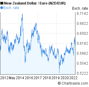 New Zealand Dollar to Euro (NZD/EUR) 10 years forex chart