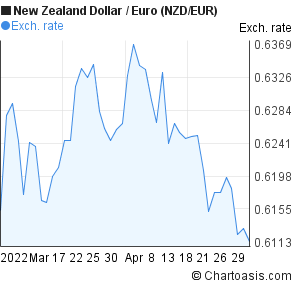 New Zealand Dollar to Euro (NZD/EUR) 2 months forex chart