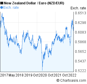 New Zealand Dollar to Euro (NZD/EUR) 5 years forex chart