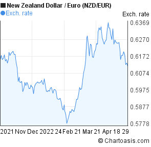 New Zealand Dollar to Euro (NZD/EUR) 6 months forex chart
