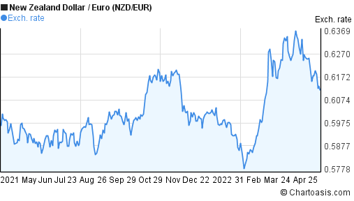 New Zealand Dollar to Euro (NZD/EUR) forex chart