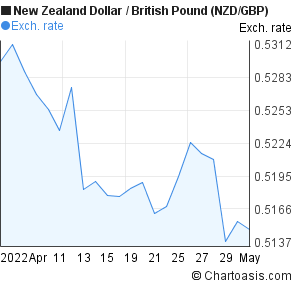 New Zealand Dollar to British Pound (NZD/GBP) 1 month forex chart