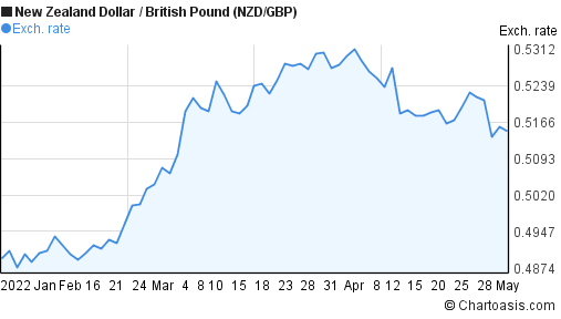 New Zealand Dollar to British Pound (NZD/GBP) 3 months forex chart