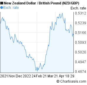 New Zealand Dollar to British Pound (NZD/GBP) 6 months forex chart