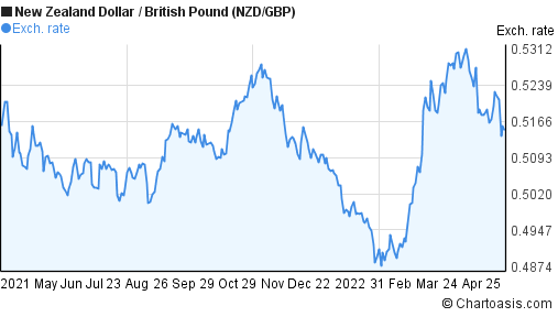 New Zealand Dollar to British Pound (NZD/GBP) forex chart