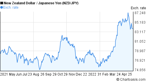 New Zealand Dollar to Japanese Yen (NZD/JPY) forex chart