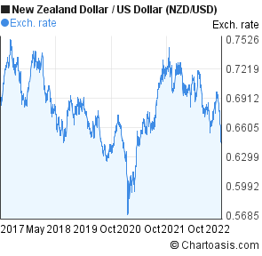 Nzd usd forex factory