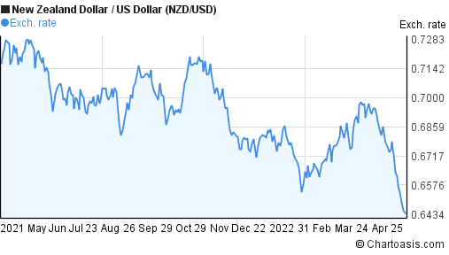 New Zealand Dollar to US Dollar (NZD/USD) forex chart
