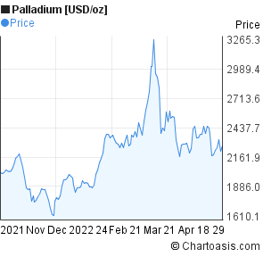 Palladium [USD/oz] (XPDUSD) 6 months price chart