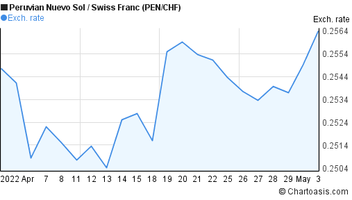Peruvian Nuevo Sol to Swiss Franc (PEN/CHF) 1 month forex chart