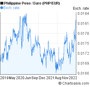 Philippine Peso to Euro (PHP/EUR) 3 years forex chart