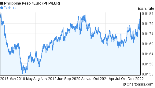 Forex euro to php