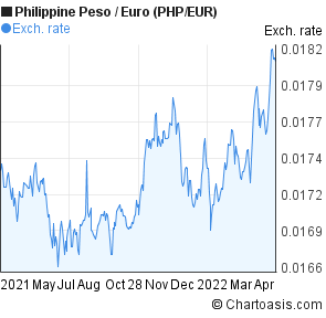 Euro to php forex