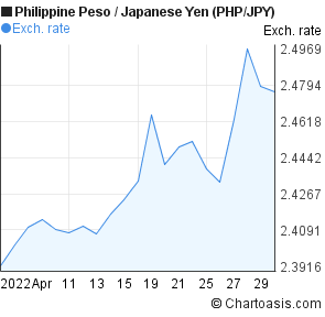 Philippine Peso to Japanese Yen (PHP/JPY) 1 month forex chart