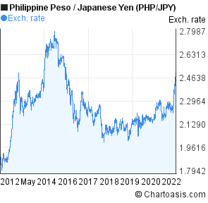 Philippine Peso to Japanese Yen (PHP/JPY) 10 years forex chart