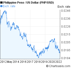 Philippine Peso to US Dollar (PHP/USD) 10 years forex chart