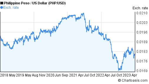 Forex philippines peso us dollar