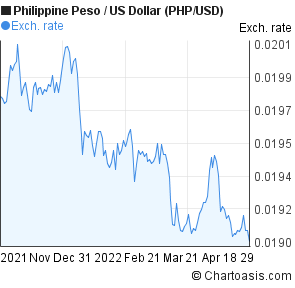Philippine Peso to US Dollar (PHP/USD) 6 months forex chart