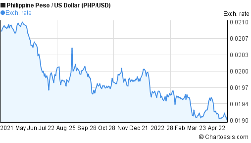 Philippine Peso to US Dollar (PHP/USD) forex chart
