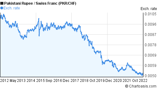 Pakistani Rupee to Swiss Franc (PKR/CHF) 10 years forex chart