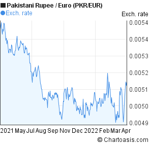 1 eur to pkr forex