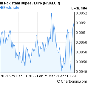 Forex rates euro to pak rupee