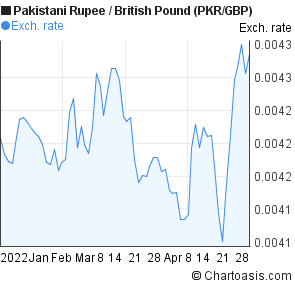 Gbp to pkr forex