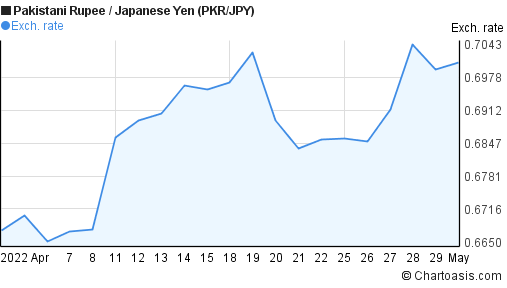 Pakistani Rupee to Japanese Yen (PKR/JPY) 1 month forex chart