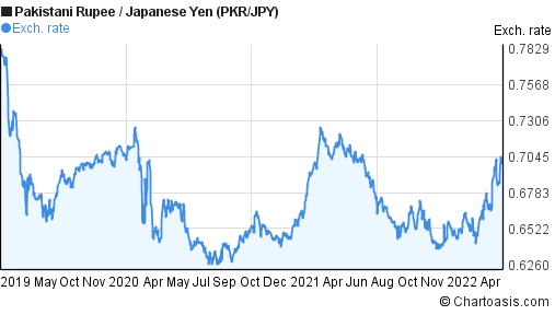 Pakistani Rupee to Japanese Yen (PKR/JPY) 3 years forex chart
