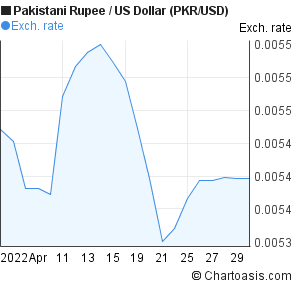 Pkr to usd forex