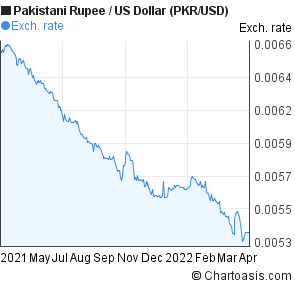 Pkr Usd 1 Year Chart